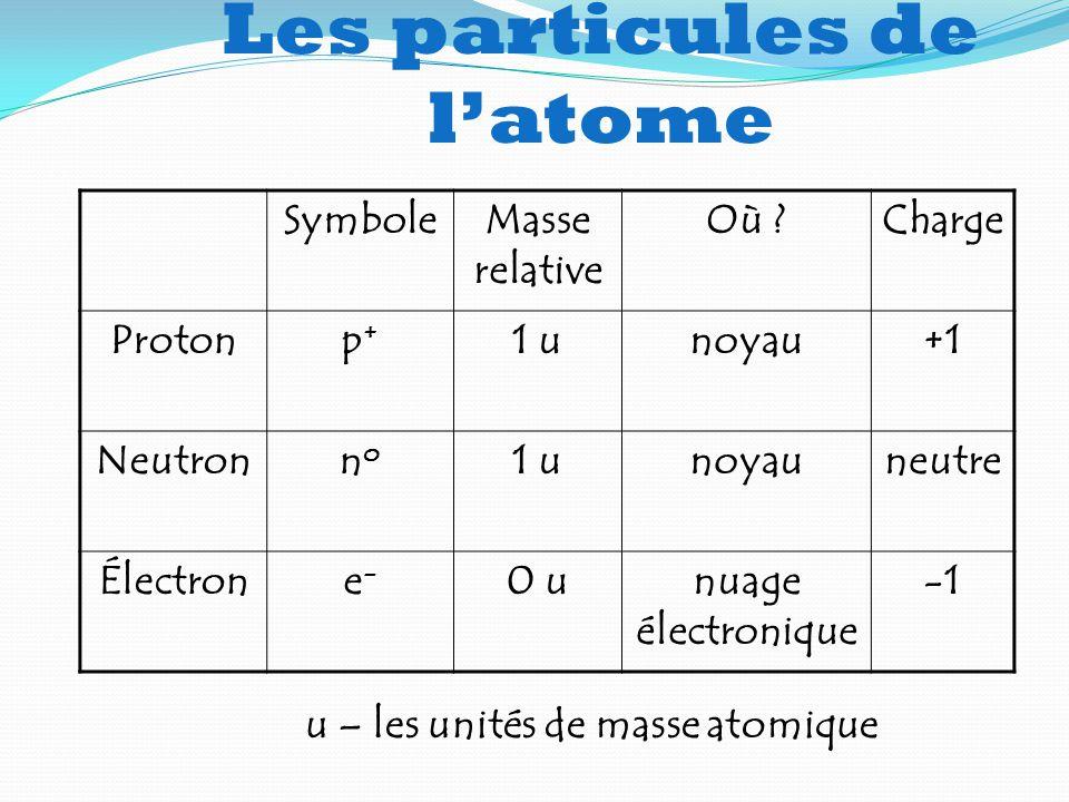 Les particules de latome SymboleMasse relative Où ?Charge Protonp+p+ 1 unoyau+1 Neutronnono 1 unoyauneutre Électrone-e- 0 unuage électronique u – les unités de masse atomique