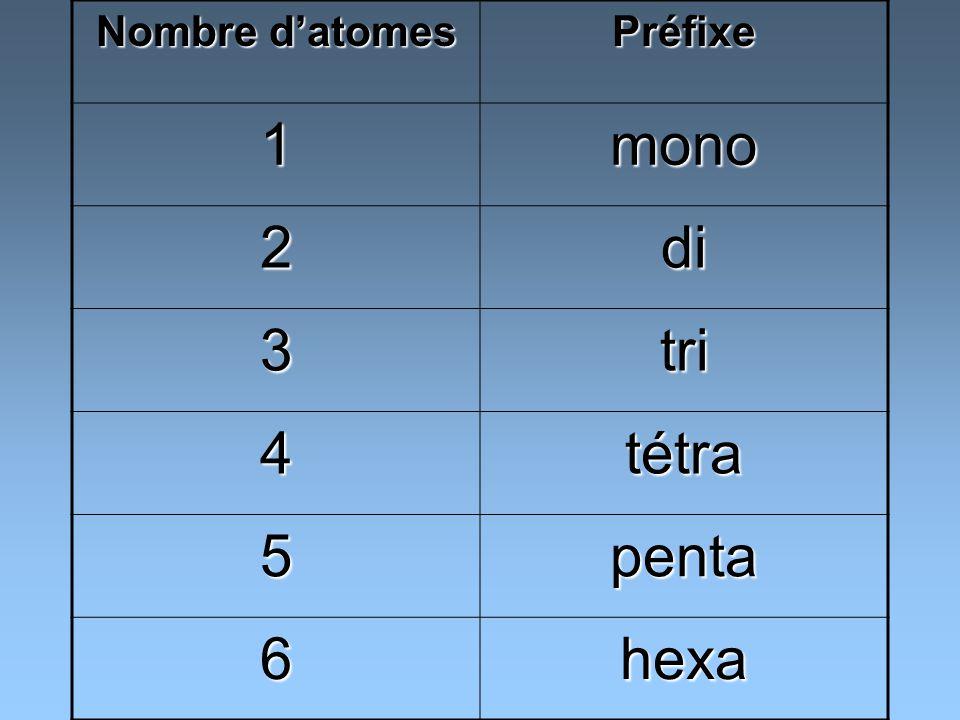 Préfixe 1mono 2di 3tri 4tétra 5penta 6hexa
