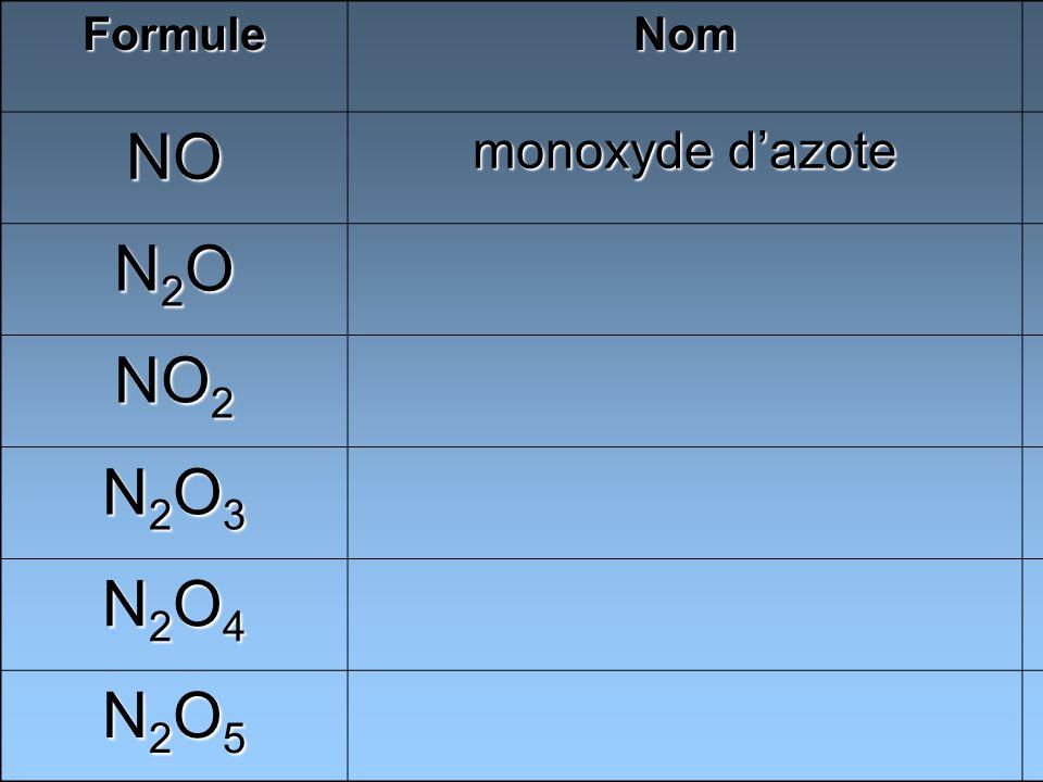 FormuleNom NO monoxyde dazote N2ON2ON2ON2O NO 2 N2O3N2O3N2O3N2O3 N2O4N2O4N2O4N2O4 N2O5N2O5N2O5N2O5