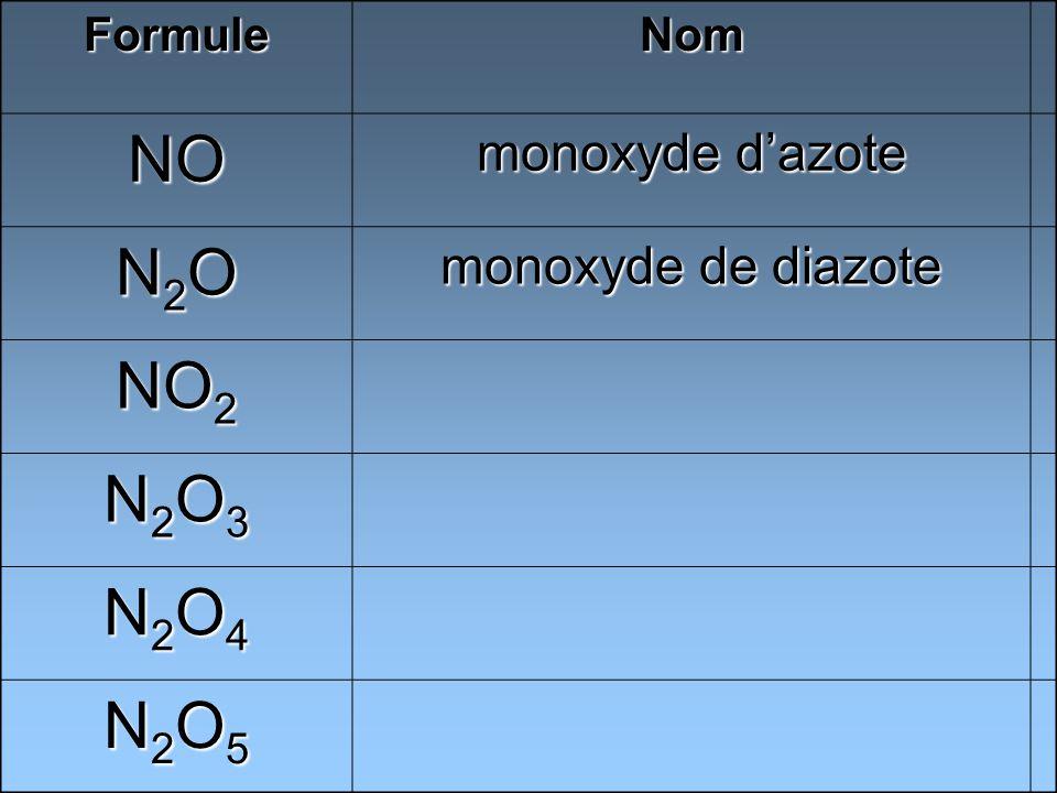 FormuleNom NO monoxyde dazote N2ON2ON2ON2O monoxyde de diazote NO 2 N2O3N2O3N2O3N2O3 N2O4N2O4N2O4N2O4 N2O5N2O5N2O5N2O5