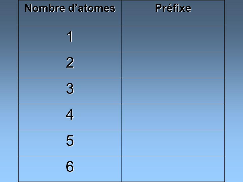 Nombre datomes Préfixe 1 2 3 4 5 6