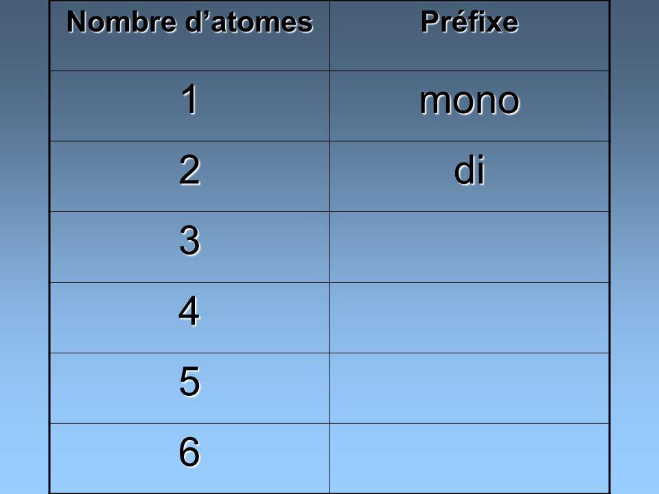 Préfixe 1mono 2di 3tri 4 5 6