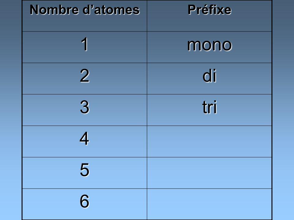 FormuleNom NO monoxyde dazote N2ON2ON2ON2O monoxyde de diazote NO 2 dioxyde dazote N2O3N2O3N2O3N2O3 trioxyde de diazote N2O4N2O4N2O4N2O4 tétroxyde de diazote N2O5N2O5N2O5N2O5 pentoxyde de diazote