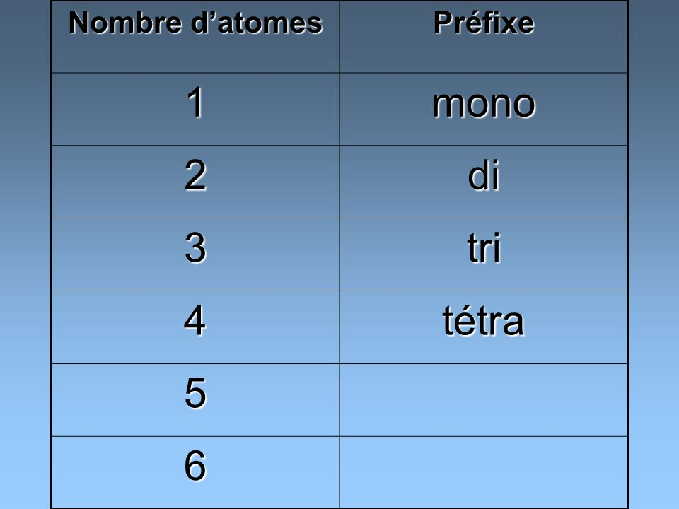 Préfixe 1mono 2di 3tri 4tétra 5penta 6