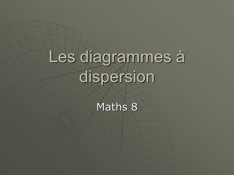 Les diagrammes de dispersion: contient des paires ordonnées de valeurs numériques contient des paires ordonnées de valeurs numériques est utile pour déterminer sil y a une relation (connexion ou lien) entre deux variables ou quantités.