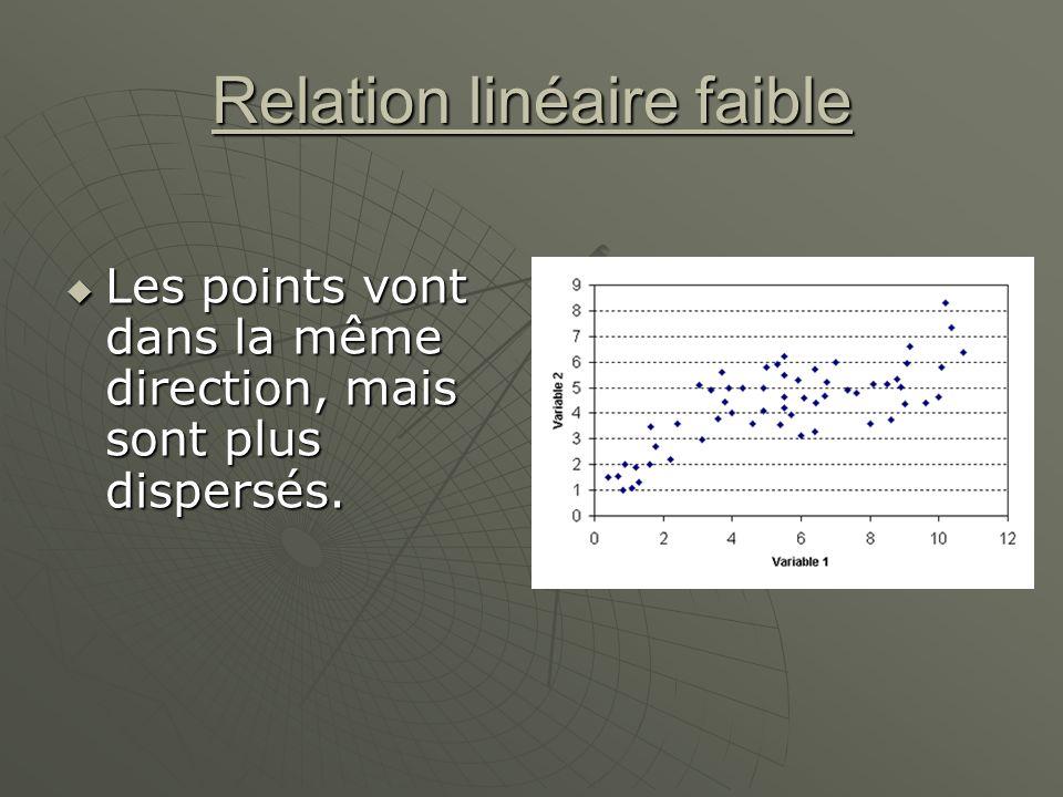 Relation linéaire faible Les points vont dans la même direction, mais sont plus dispersés. Les points vont dans la même direction, mais sont plus disp