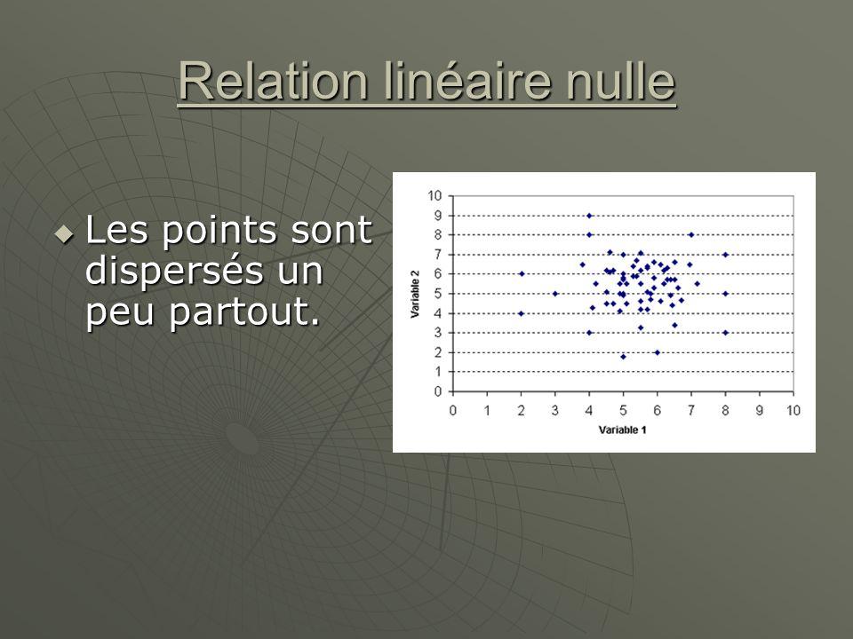 Relation linéaire nulle Les points sont dispersés un peu partout. Les points sont dispersés un peu partout.