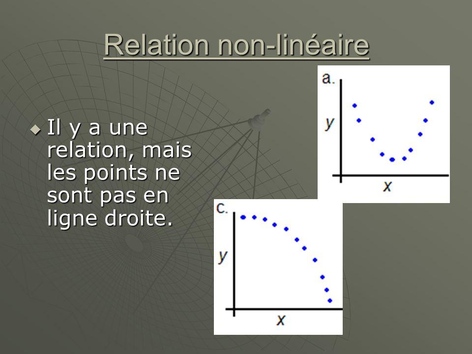 Relation non-linéaire Il y a une relation, mais les points ne sont pas en ligne droite. Il y a une relation, mais les points ne sont pas en ligne droi