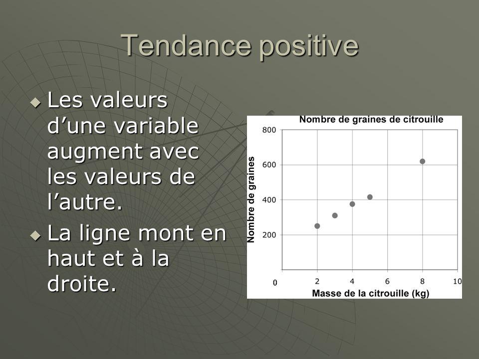 Tendance positive Les valeurs dune variable augment avec les valeurs de lautre. Les valeurs dune variable augment avec les valeurs de lautre. La ligne
