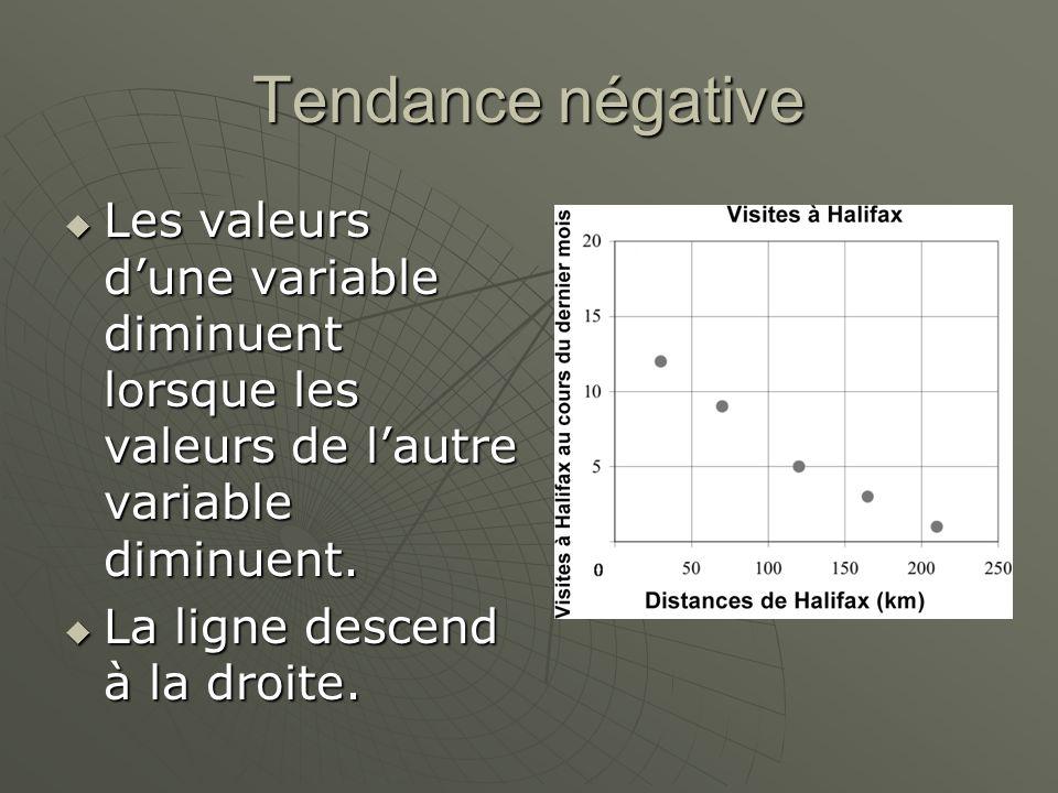 Tendance négative Les valeurs dune variable diminuent lorsque les valeurs de lautre variable diminuent. Les valeurs dune variable diminuent lorsque le