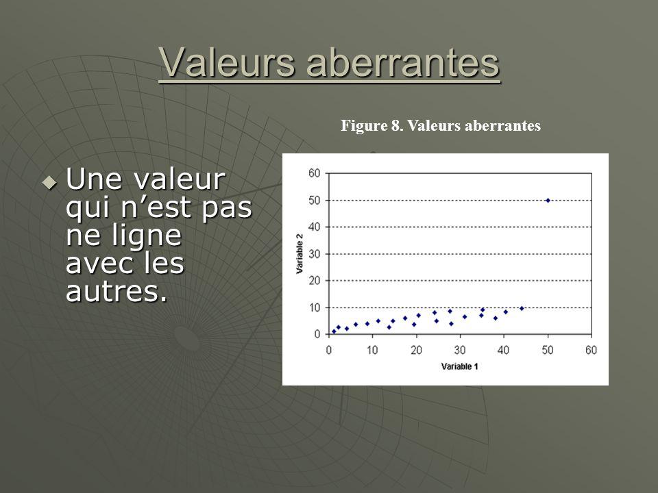 Valeurs aberrantes Une valeur qui nest pas ne ligne avec les autres. Une valeur qui nest pas ne ligne avec les autres. Figure 8. Valeurs aberrantes