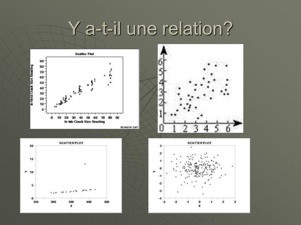 Tendance positive Les valeurs dune variable augment avec les valeurs de lautre.