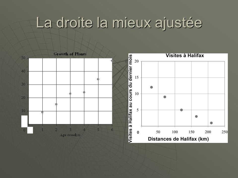 Répartition des données Figure 6. Données grandement disperséesFigure 7. Données concentrées