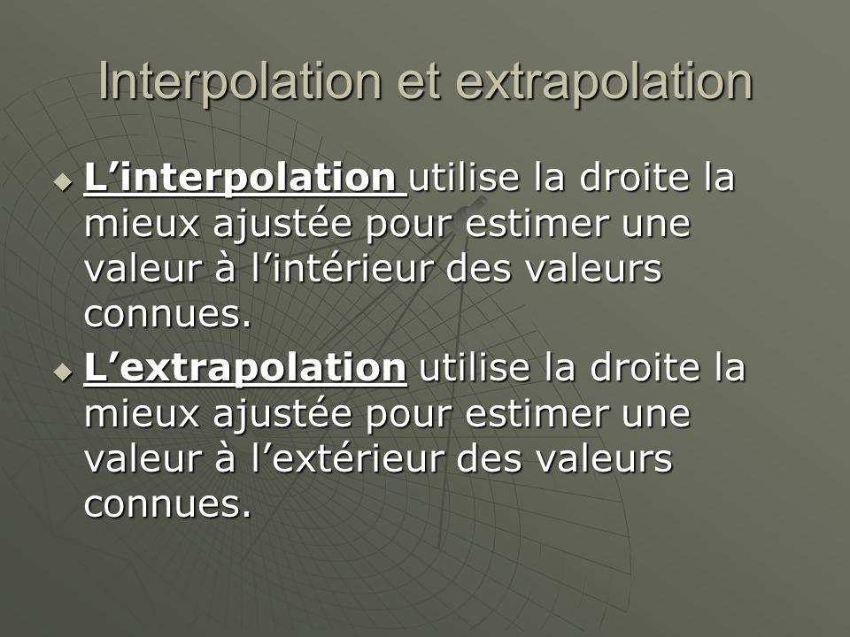 Interpolation et extrapolation Linterpolation utilise la droite la mieux ajustée pour estimer une valeur à lintérieur des valeurs connues. Linterpolat