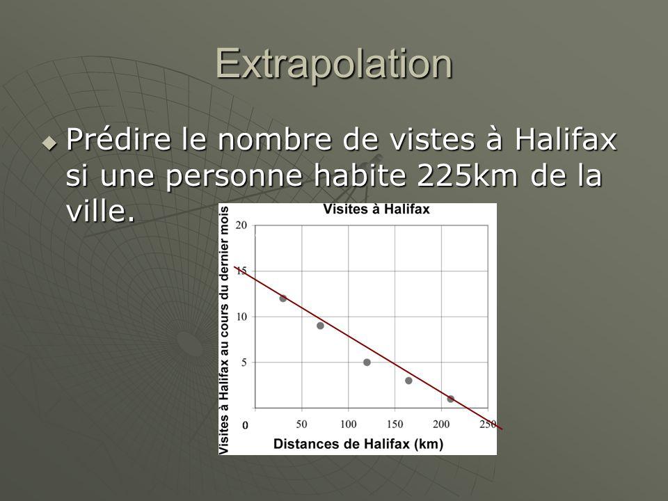 Extrapolation Prédire le nombre de vistes à Halifax si une personne habite 225km de la ville. Prédire le nombre de vistes à Halifax si une personne ha