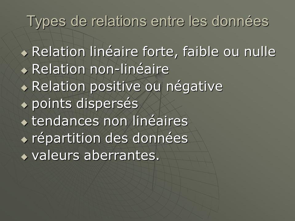 Types de relations entre les données Relation linéaire forte, faible ou nulle Relation linéaire forte, faible ou nulle Relation non-linéaire Relation