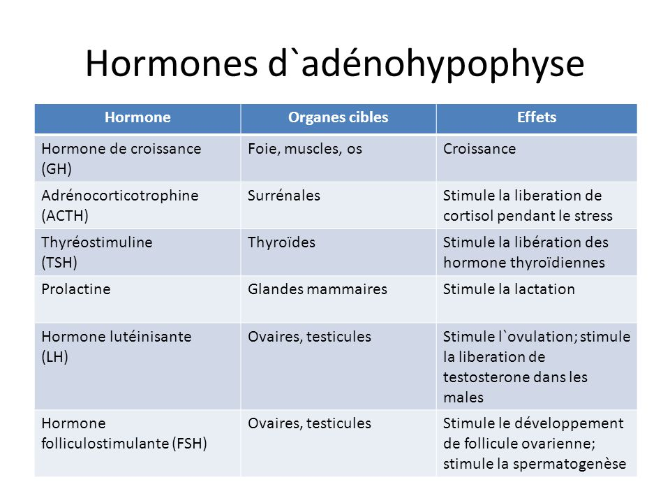 Hormones d`adénohypophyse HormoneOrganes ciblesEffets Hormone de croissance (GH) Foie, muscles, osCroissance Adrénocorticotrophine (ACTH) SurrénalesSt