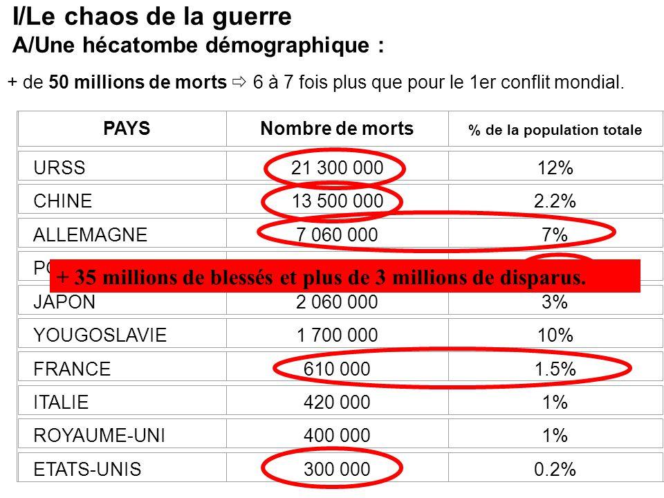 I/Le chaos de la guerre A/Une hécatombe démographique : + de 50 millions de morts 6 à 7 fois plus que pour le 1er conflit mondial. PAYSNombre de morts