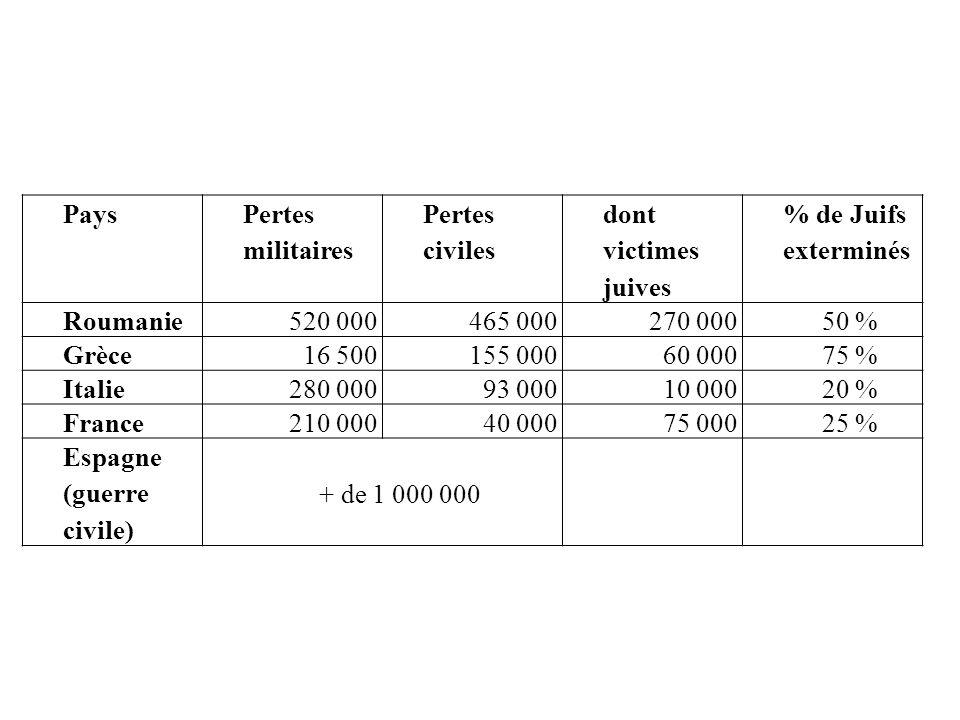 Pays Pertes militaires Pertes civiles dont victimes juives % de Juifs exterminés Roumanie 520 000 465 000 270 000 50 % Grèce 16 500 155 000 60 000 75