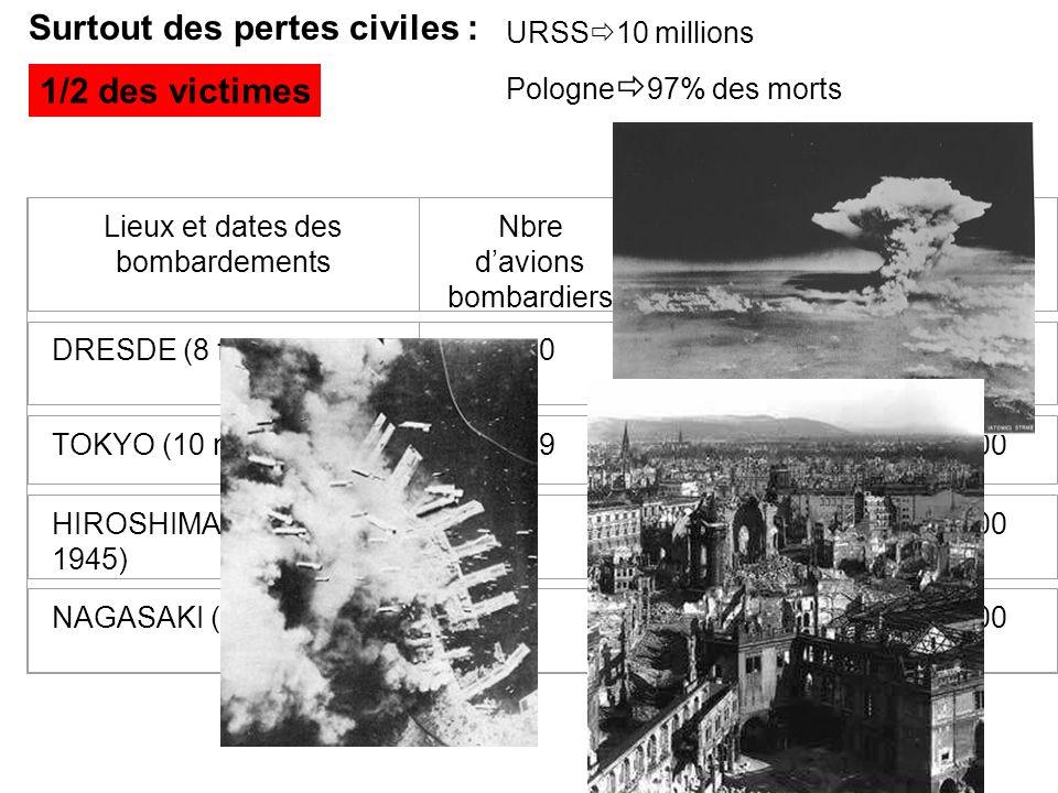 Surtout des pertes civiles : Lieux et dates des bombardements Nbre davions bombardiers Tonnage de bombes déversées Nombre de morts DRESDE (8 février 1