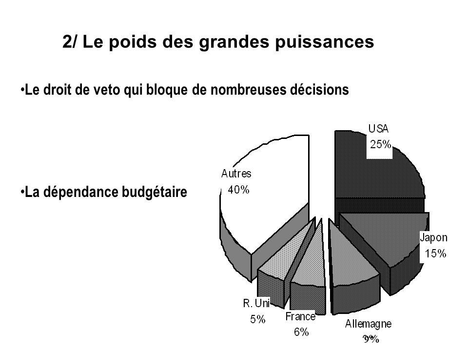 Le droit de veto qui bloque de nombreuses décisions La dépendance budgétaire 2/ Le poids des grandes puissances 9%