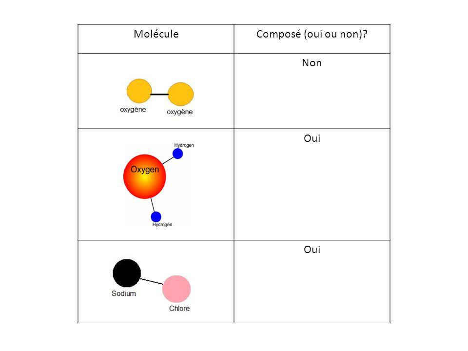 MoléculeComposé (oui ou non)? Non Oui
