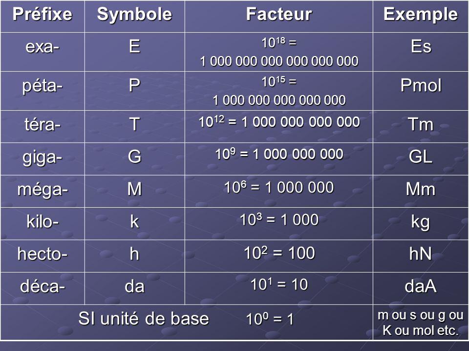 PréfixeSymboleFacteurExemple exa-E 10 18 = 1 000 000 000 000 000 000 Es péta-P 10 15 = 1 000 000 000 000 000 Pmol téra-T 10 12 = 1 000 000 000 000 Tm