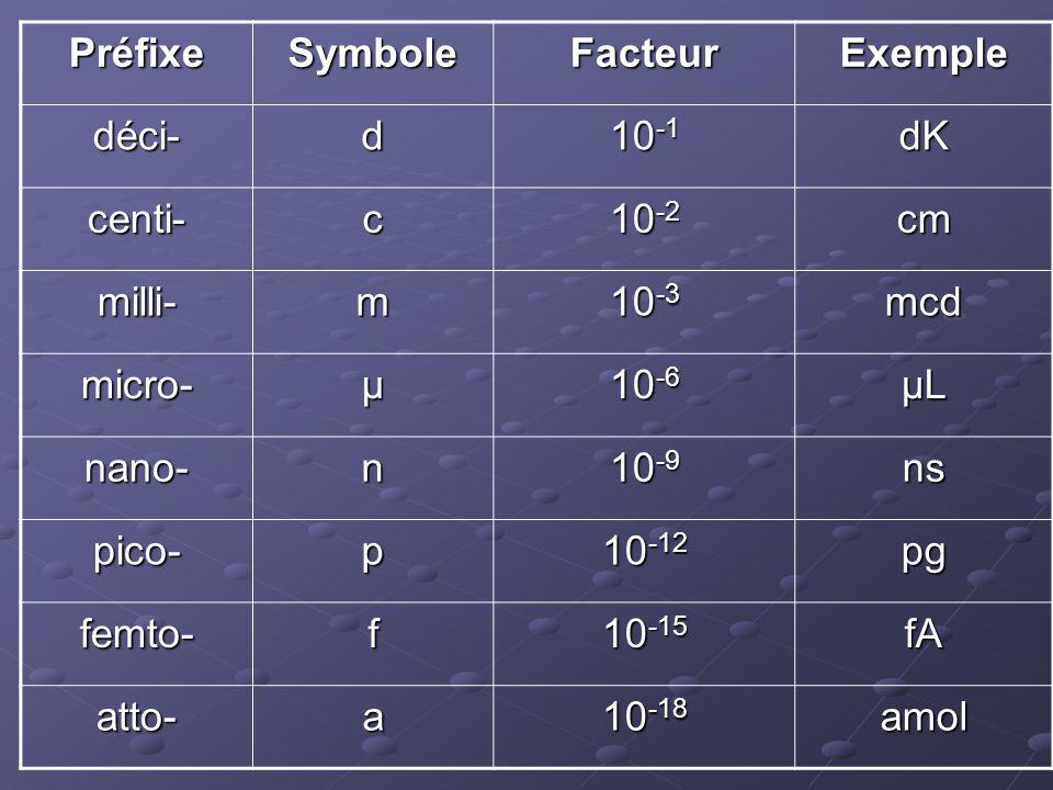 PréfixeSymboleFacteurExemple déci-d 10 -1 dK centi-c 10 -2 cm milli-m 10 -3 mcd micro-µ 10 -6 µL nano-n 10 -9 ns pico-p 10 -12 pg femto-f 10 -15 fA at