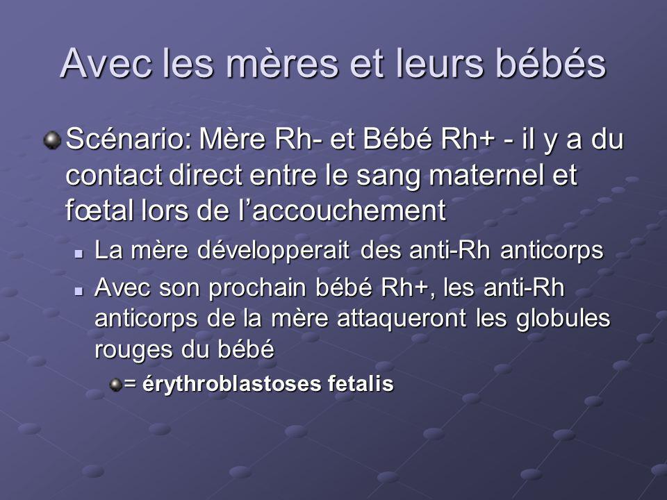 Avec les mères et leurs bébés Scénario: Mère Rh- et Bébé Rh+ - il y a du contact direct entre le sang maternel et fœtal lors de laccouchement La mère développerait des anti-Rh anticorps La mère développerait des anti-Rh anticorps Avec son prochain bébé Rh+, les anti-Rh anticorps de la mère attaqueront les globules rouges du bébé Avec son prochain bébé Rh+, les anti-Rh anticorps de la mère attaqueront les globules rouges du bébé = érythroblastoses fetalis