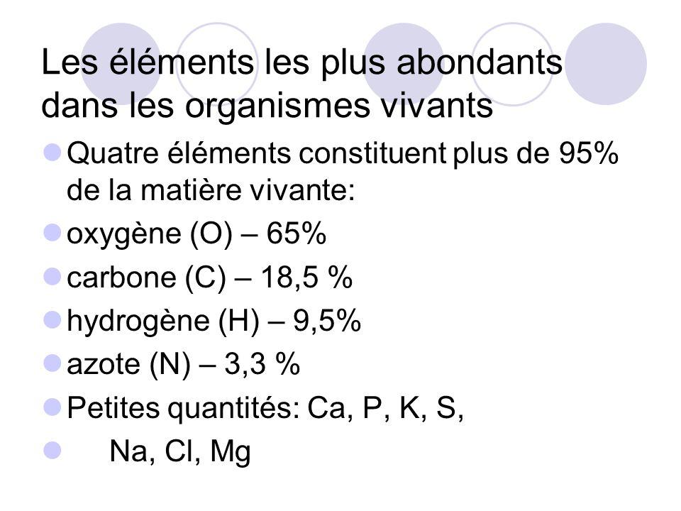 Les éléments les plus abondants dans les organismes vivants Quatre éléments constituent plus de 95% de la matière vivante: oxygène (O) – 65% carbone (