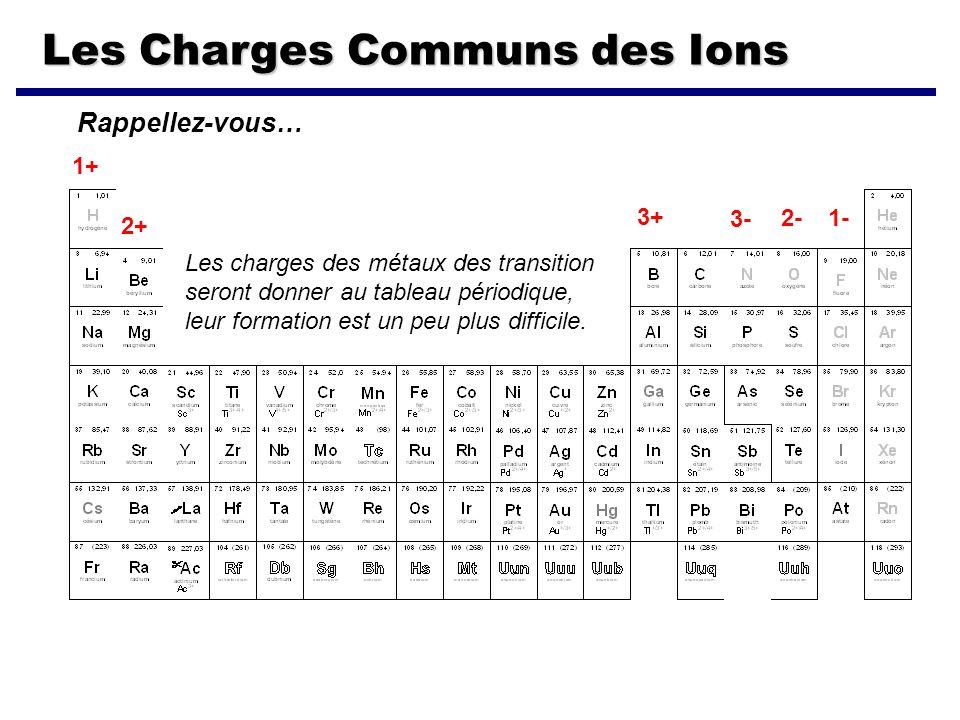 Les Charges Communs des Ions 1+ 2+ 3+ 3- 2- 1- Rappellez-vous… Les charges des métaux des transition seront donner au tableau périodique, leur formati