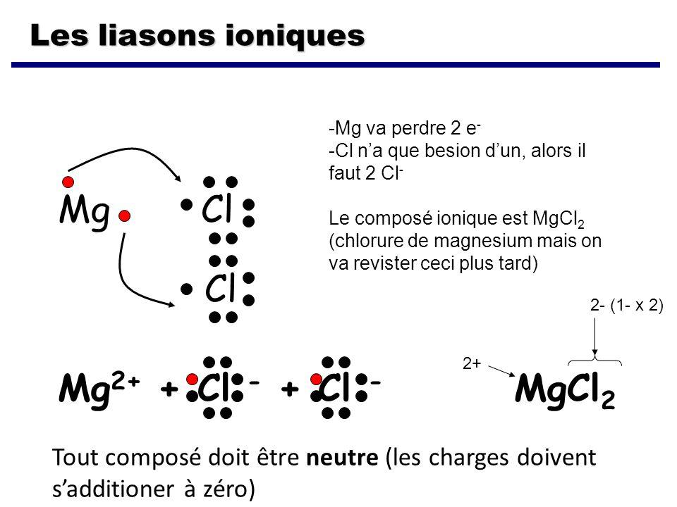 Les liasons ioniques Mg Cl Cl Mg 2+ + Cl - + Cl - MgCl 2 Tout composé doit être neutre (les charges doivent sadditioner à zéro) -Mg va perdre 2 e - -Cl na que besion dun, alors il faut 2 Cl - Le composé ionique est MgCl 2 (chlorure de magnesium mais on va revister ceci plus tard) 2+ 2- (1- x 2)