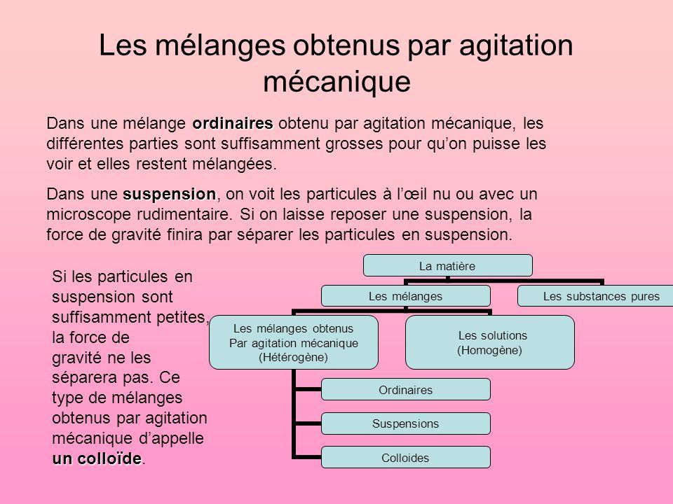Les mélanges obtenus par agitation mécanique La matière Les mélanges Les mélanges obtenus Par agitation mécanique (Hétérogène) Ordinaires Suspensions