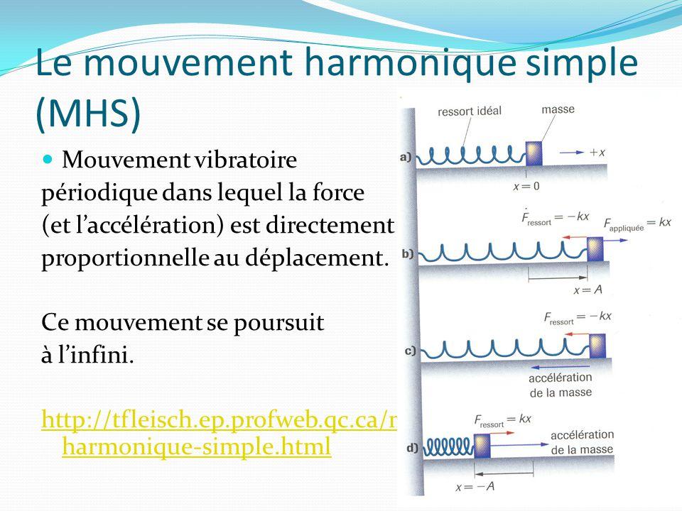 Le mouvement harmonique simple (MHS) Mouvement vibratoire périodique dans lequel la force (et laccélération) est directement proportionnelle au déplac