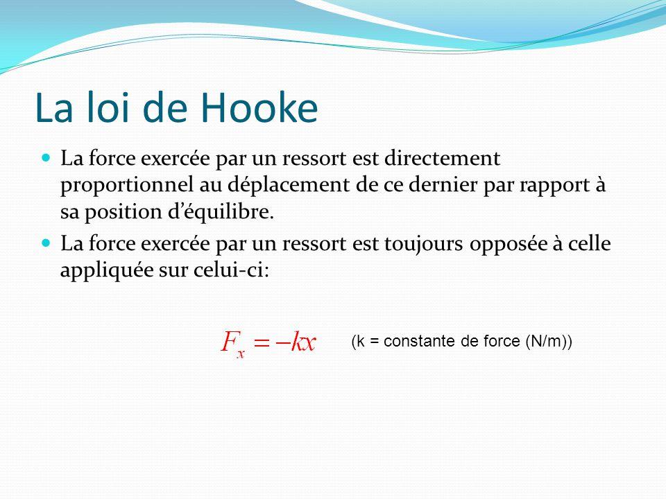 La loi de Hooke La force exercée par un ressort est directement proportionnel au déplacement de ce dernier par rapport à sa position déquilibre. La fo
