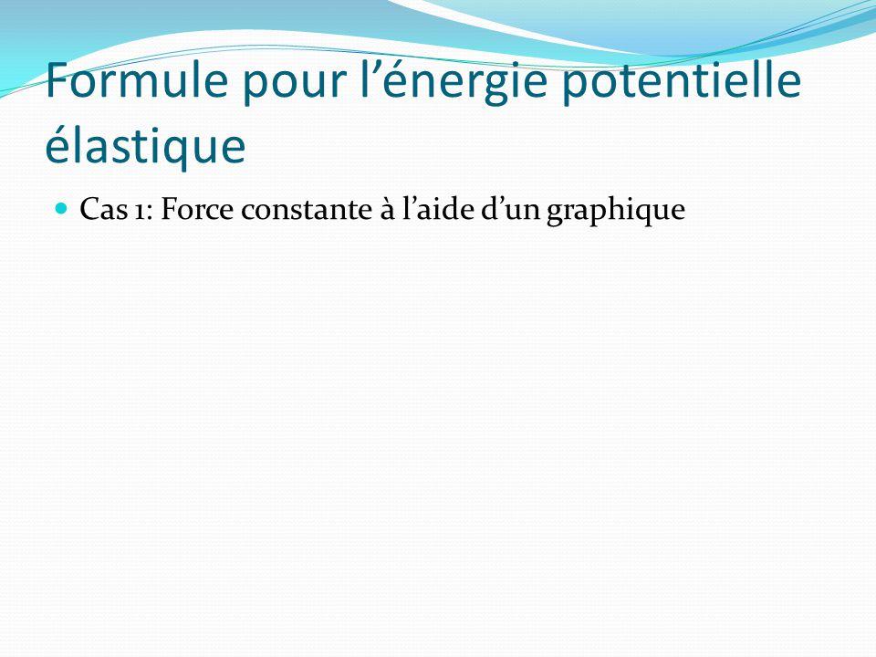 Formule pour lénergie potentielle élastique Cas 1: Force constante à laide dun graphique