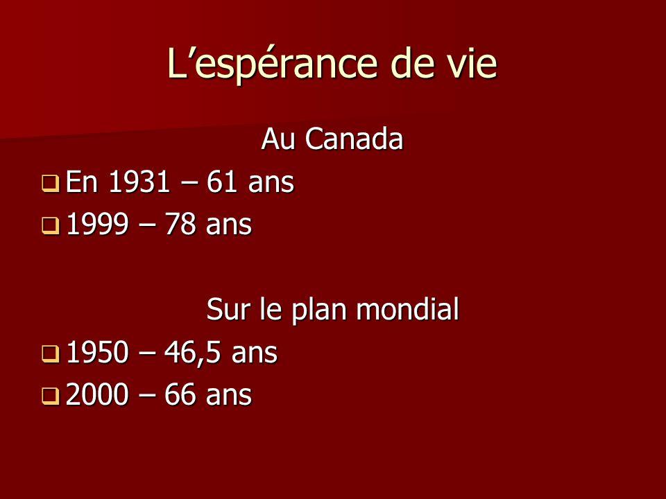 Lespérance de vie Au Canada En 1931 – 61 ans En 1931 – 61 ans 1999 – 78 ans 1999 – 78 ans Sur le plan mondial 1950 – 46,5 ans 1950 – 46,5 ans 2000 – 6