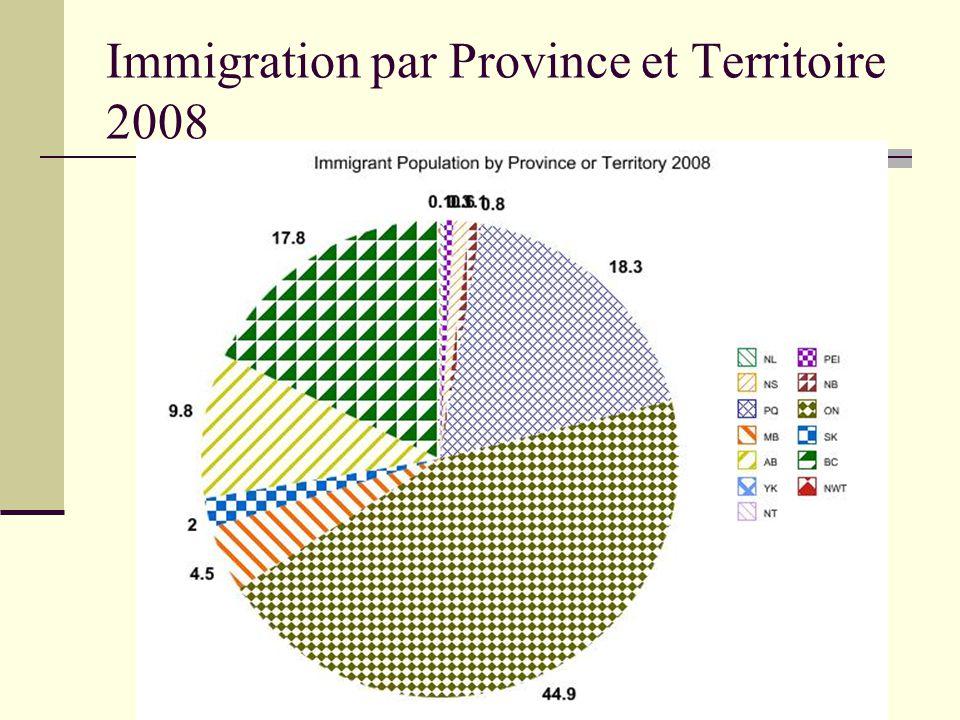 Immigration par Province et Territoire 2008