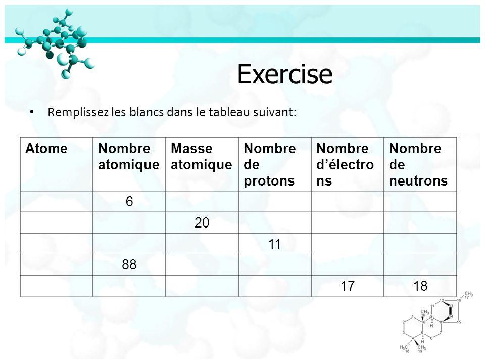 Exercise Remplissez les blancs dans le tableau suivant: AtomeNombre atomique Masse atomique Nombre de protons Nombre délectro ns Nombre de neutrons 6