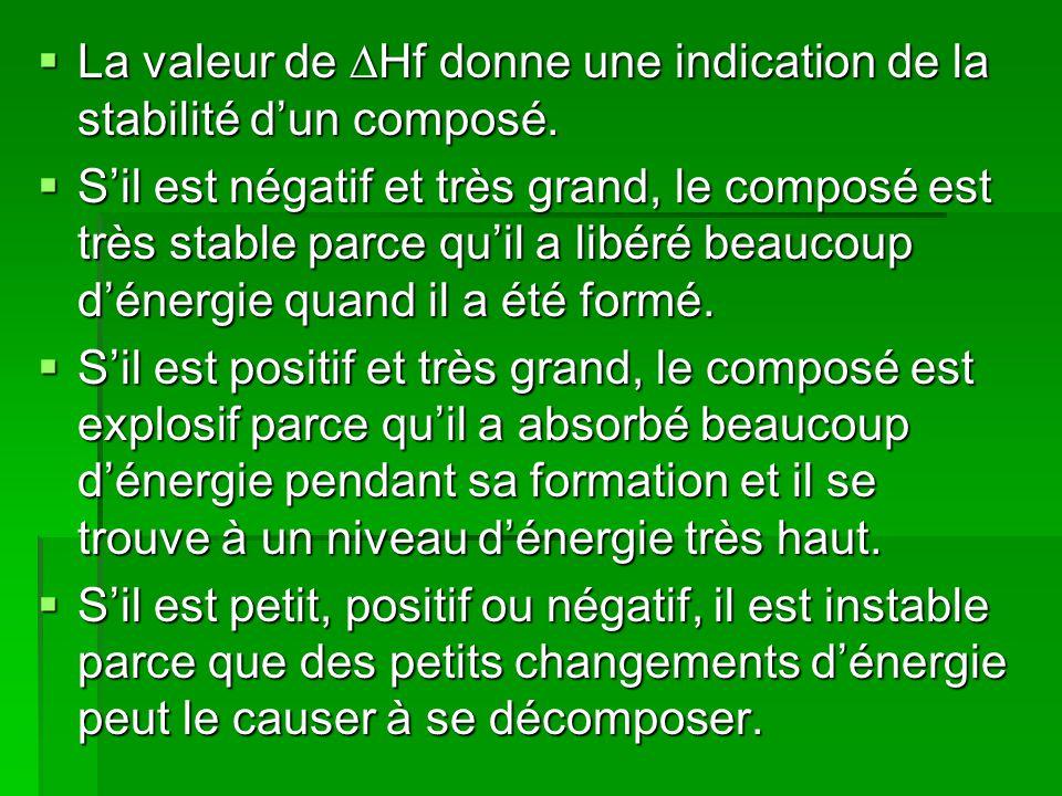 La valeur de Hf donne une indication de la stabilité dun composé.