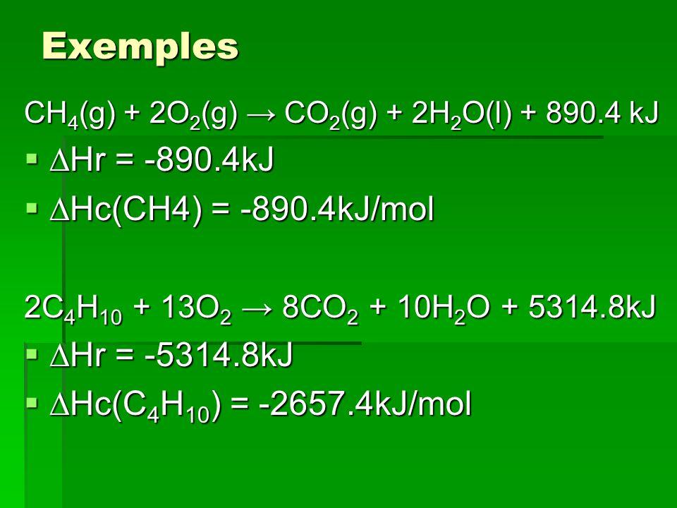 Exemples CH 4 (g) + 2O 2 (g) CO 2 (g) + 2H 2 O(l) + 890.4 kJ Hr = -890.4kJ Hr = -890.4kJ Hc(CH4) = -890.4kJ/mol Hc(CH4) = -890.4kJ/mol 2C 4 H 10 + 13O 2 8CO 2 + 10H 2 O + 5314.8kJ Hr = -5314.8kJ Hr = -5314.8kJ Hc(C 4 H 10 ) = -2657.4kJ/mol Hc(C 4 H 10 ) = -2657.4kJ/mol