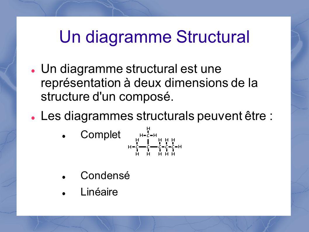 Un diagramme Structural Un diagramme structural est une représentation à deux dimensions de la structure d un composé.