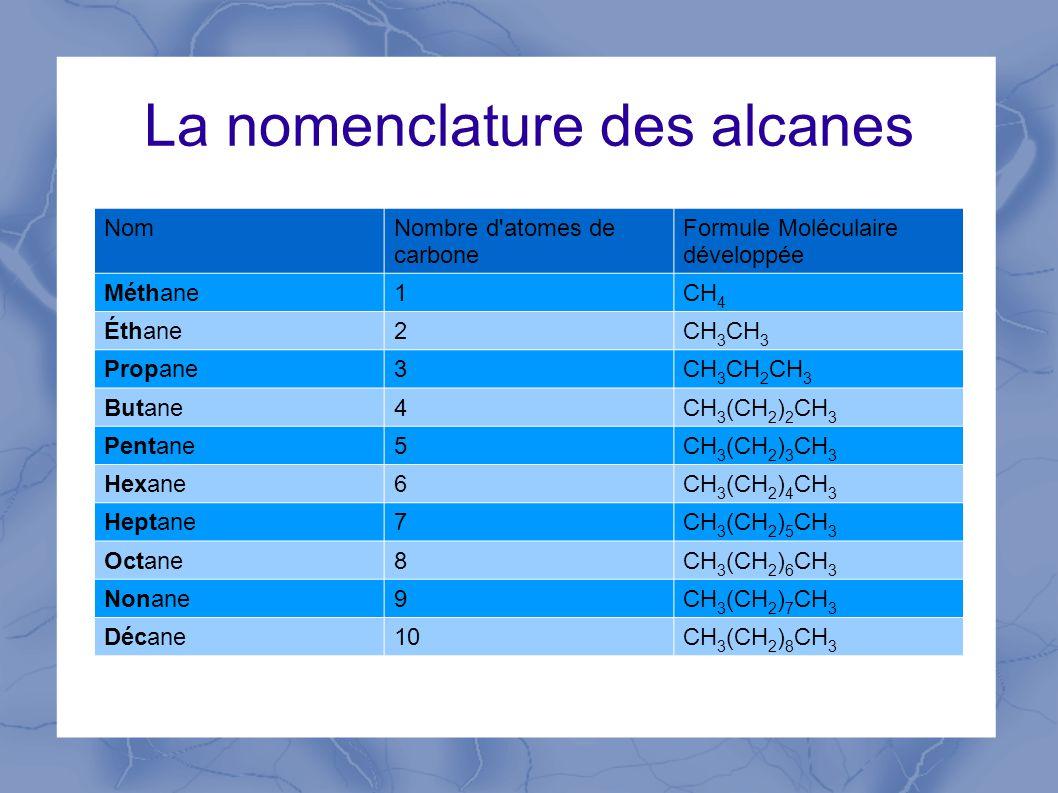 La nomenclature des alcanes NomNombre d atomes de carbone Formule Moléculaire développée Méthane1CH 4 Éthane2CH 3 Propane3CH 3 CH 2 CH 3 Butane4CH 3 (CH 2 ) 2 CH 3 Pentane5CH 3 (CH 2 ) 3 CH 3 Hexane6CH 3 (CH 2 ) 4 CH 3 Heptane7CH 3 (CH 2 ) 5 CH 3 Octane8CH 3 (CH 2 ) 6 CH 3 Nonane9CH 3 (CH 2 ) 7 CH 3 Décane10CH 3 (CH 2 ) 8 CH 3