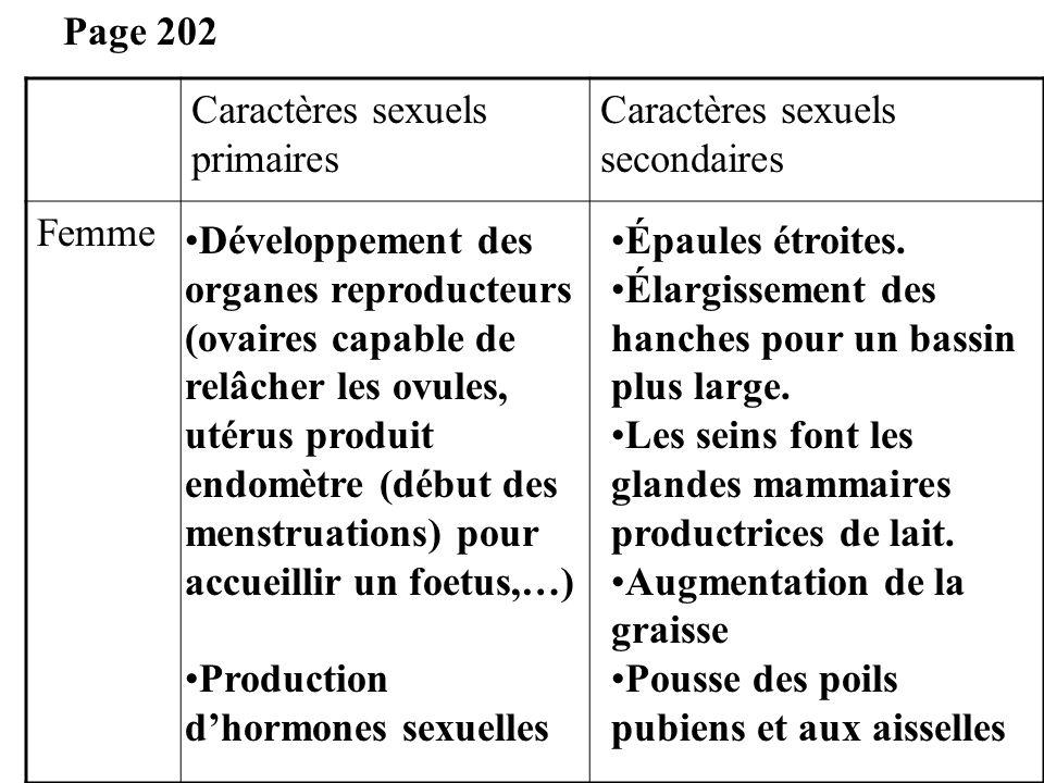 Caractères sexuels primaires Caractères sexuels secondaires Femme Page 202 Développement des organes reproducteurs (ovaires capable de relâcher les ov