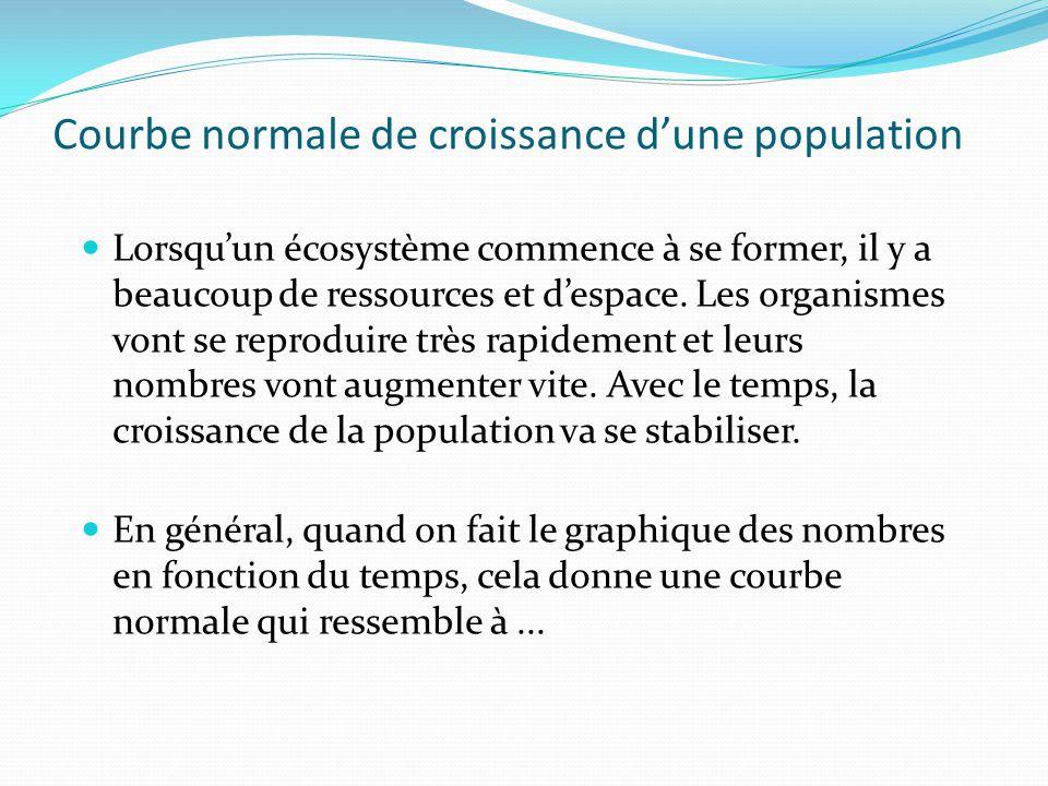 Courbe normale de croissance dune population Lorsquun écosystème commence à se former, il y a beaucoup de ressources et despace. Les organismes vont s