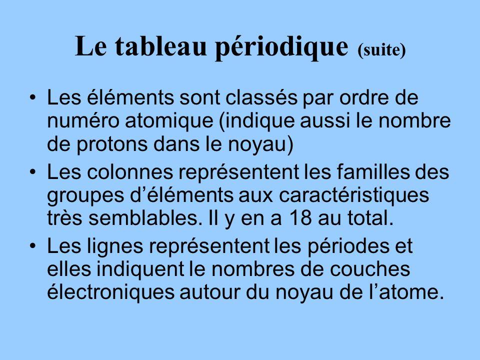 Le tableau périodique (suite) Les éléments sont classés par ordre de numéro atomique (indique aussi le nombre de protons dans le noyau) Les colonnes représentent les familles des groupes déléments aux caractéristiques très semblables.