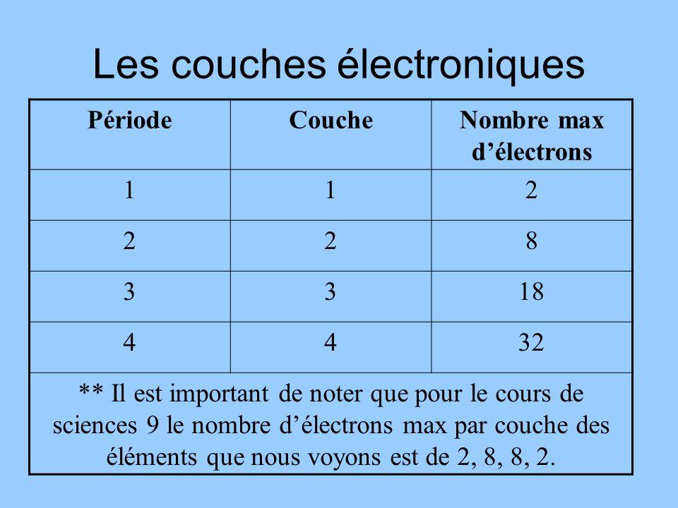 Les couches électroniques PériodeCoucheNombre max délectrons 112 228 3318 4432 ** Il est important de noter que pour le cours de sciences 9 le nombre délectrons max par couche des éléments que nous voyons est de 2, 8, 8, 2.