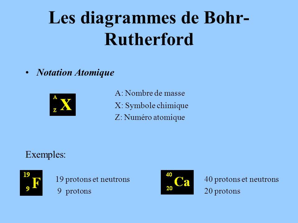 Les diagrammes de Bohr- Rutherford Notation Atomique A: Nombre de masse X: Symbole chimique Z: Numéro atomique Exemples: 19 protons et neutrons40 protons et neutrons 9 protons20 protons