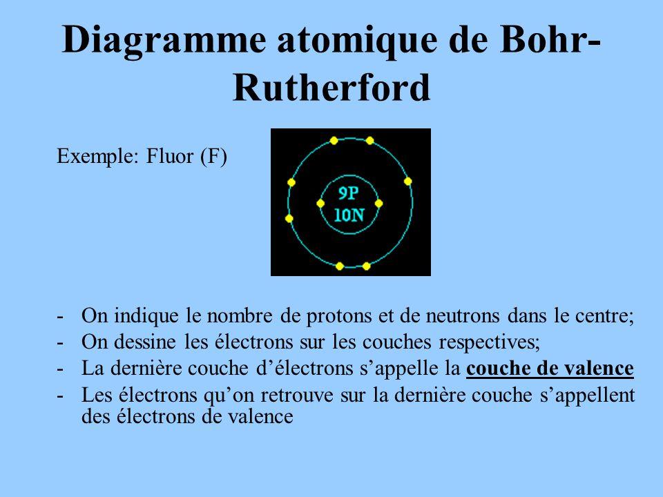 Diagramme atomique de Bohr- Rutherford Exemple: Fluor (F) -On indique le nombre de protons et de neutrons dans le centre; -On dessine les électrons sur les couches respectives; -La dernière couche délectrons sappelle la couche de valence -Les électrons quon retrouve sur la dernière couche sappellent des électrons de valence