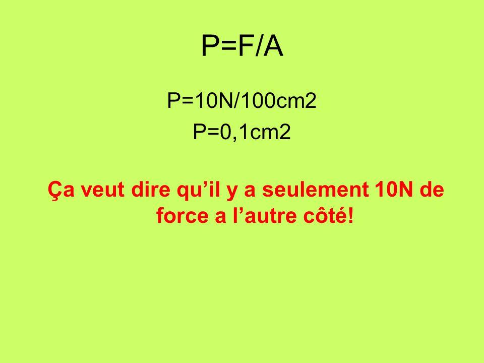 Pression = Force / Aire P = F/A = 10N 10cm 2 = 1 N/cm 2 Pour chaque cm 2 quil y a au surface, 1N de force va être exercer a lautre côté.